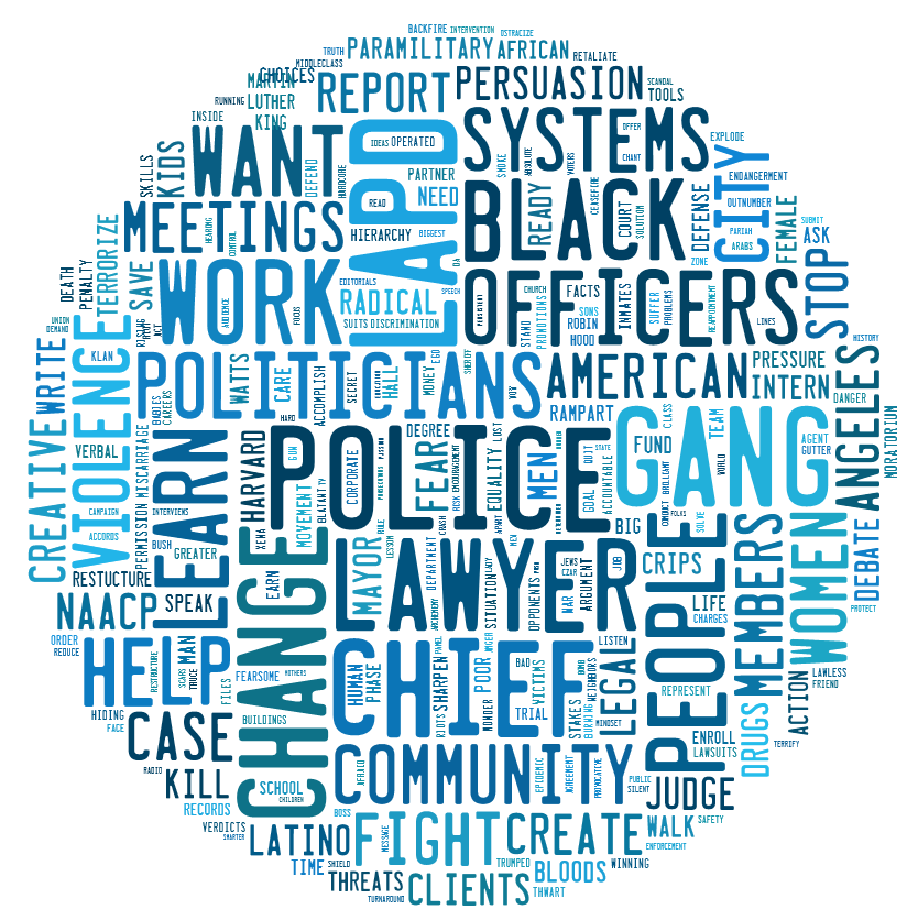 Word Cloud – The Art of Doing